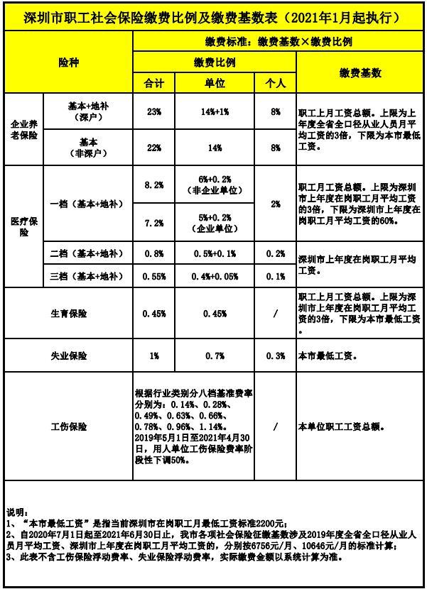 深圳市职工社会保险缴费比例及缴费基数表(2021年1月起执行).jpg